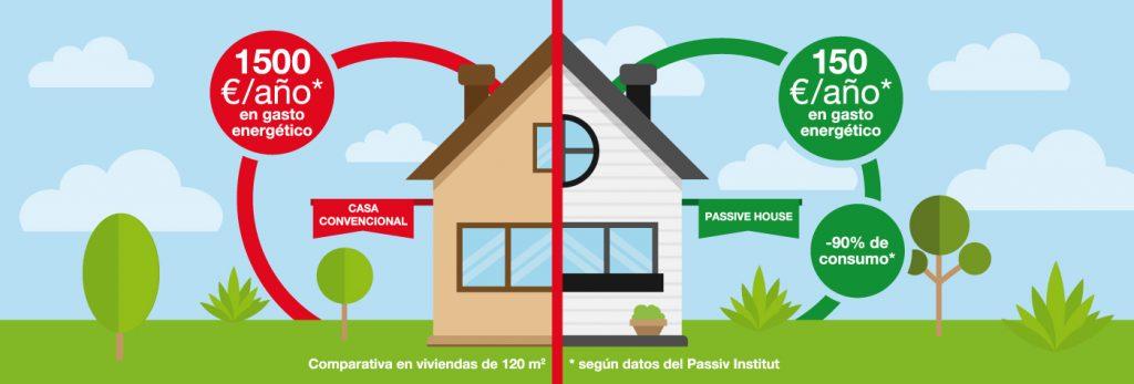 Diferencias entre una vivienda Passivhaus y una convencional