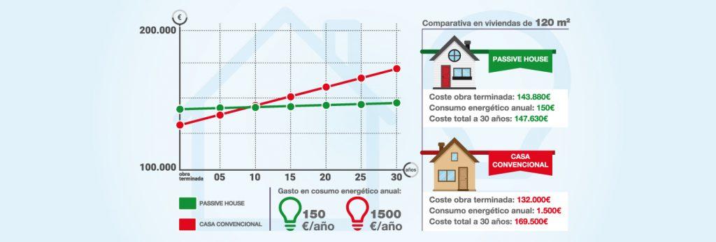 cuanto cuesta una casa pasiva