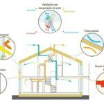 ventilacion casa pasiva
